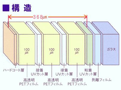 防犯フィルムの構造図